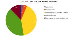 finanziamneto