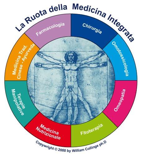 RINVIATO INCONTRO DI MEDICINA INTEGRATA DI MERCOLEDÌ 11 DICEMBRE